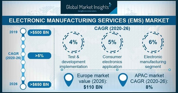 Electronic Manufacturing Services (EMS) Market