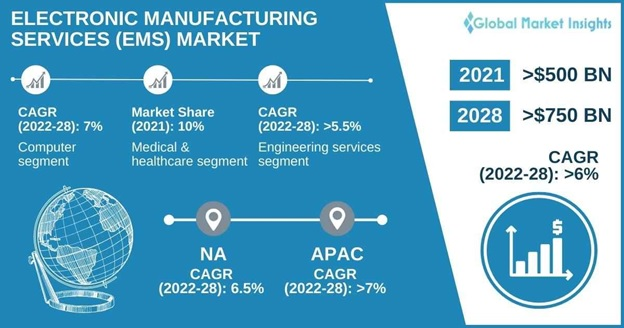 Electronic Manufacturing Services (EMS) Market Overview
