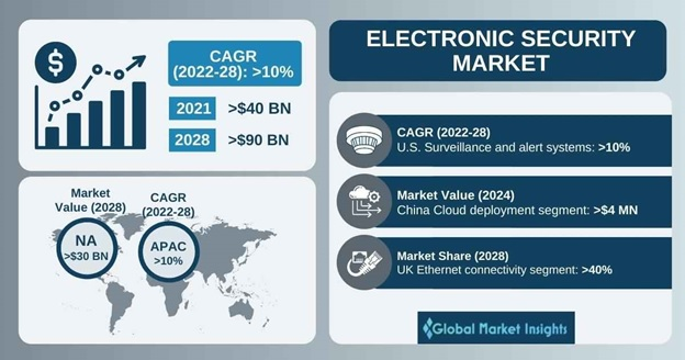 Electronic Security Market Overview