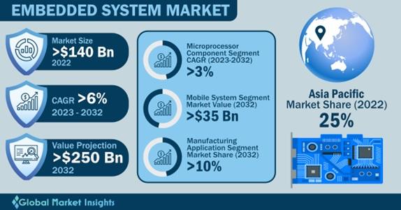 Embedded System Market Overview