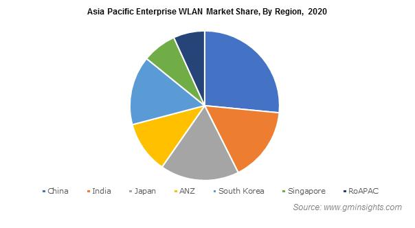 Enterprise WLAN Market Size
