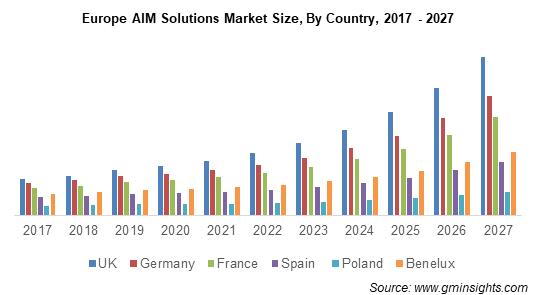 Europe AIM Solutions Market
