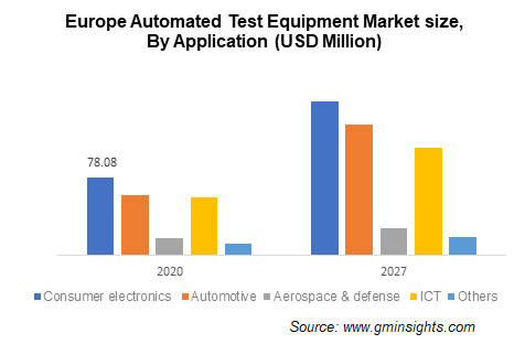 Automated Test Equipment Market Size