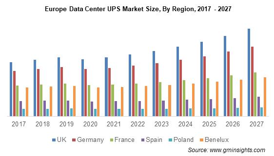 Europe Data Center UPS Market Size