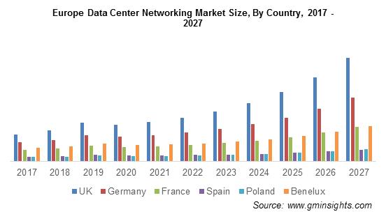 Europe Data Center Networking Market