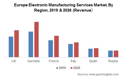 Europe Electronic Manufacturing Services (EMS) Market