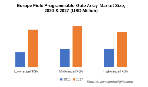 Europe Field Programmable Gate Array Market