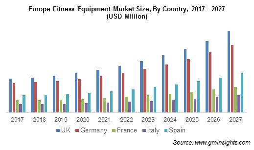 Europe Fitness Equipment Market