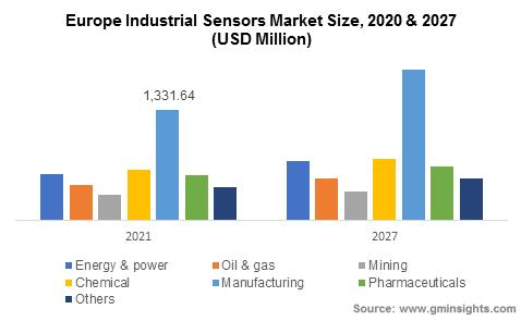 Europe Industrial Sensors Market Size