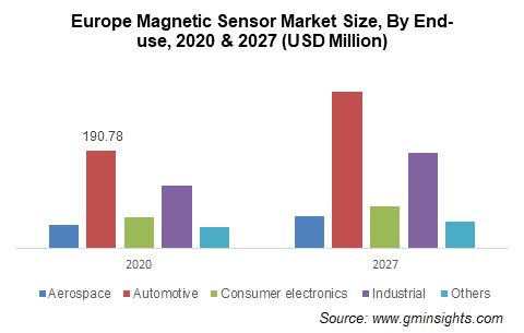 Magnetic Sensor Market Size