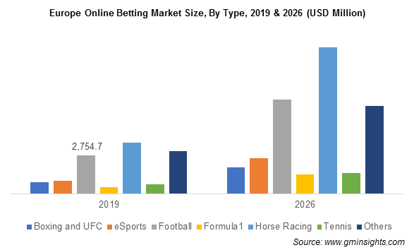 Online Gambling Market Share