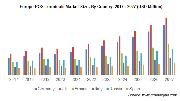 Europe POS TerminalS Market Size, By Country