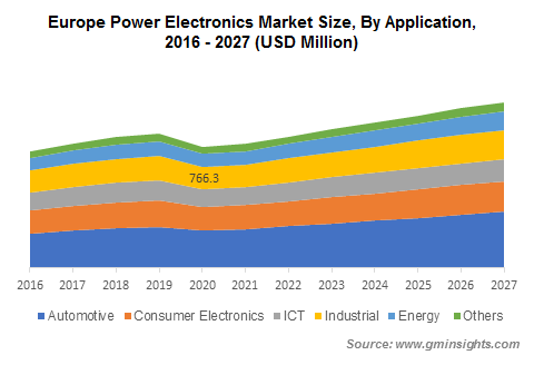 Europe Power Electronics Market
