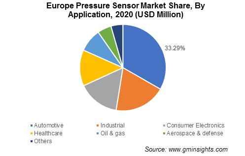 Pressure Sensor Market Share
