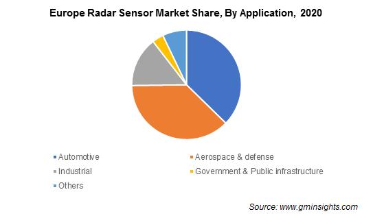 Radar Sensor Market Size