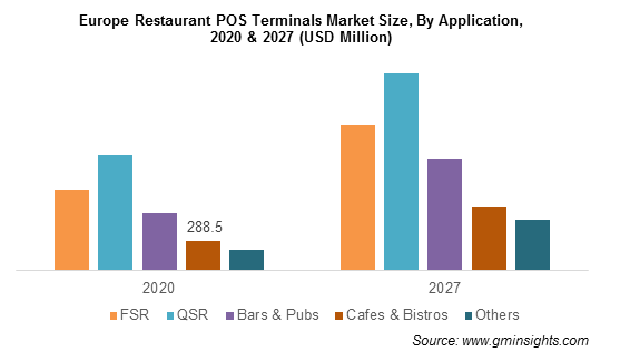 Restaurant POS Terminals Market Share