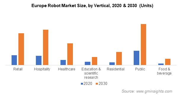 Robot Market Size