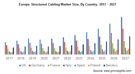 Europe Structured Cabling Market