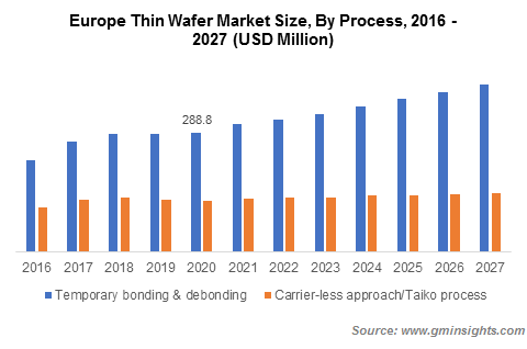 Thin Wafer Market Size