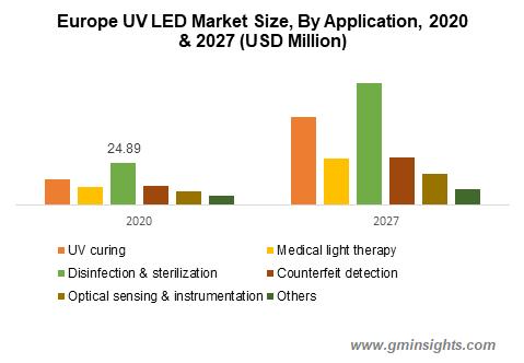 UV LED Market Size