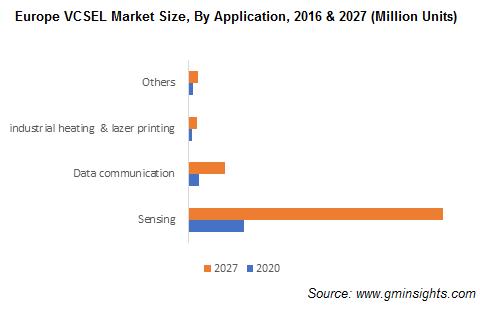 Europe VCSEL Market