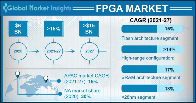 Field Programmable Gate Array (FPGA) Market