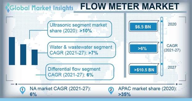 Flow Meter Market Overview