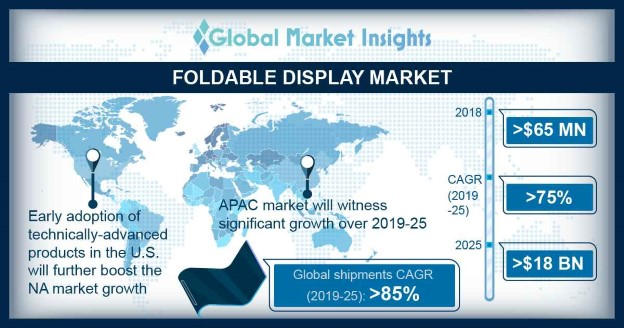 Foldable Display Market Overview