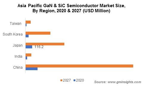 Asia Pacific GaN & SiC Power Semiconductor Market