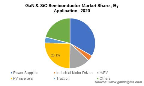GaN & SiC Power Semiconductor Market Size