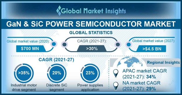 GaN and SiC Power Semiconductor Market Overview