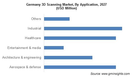 3D Scanning Market Size