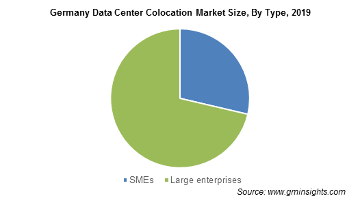 Germany Data Center Colocation Market By Type