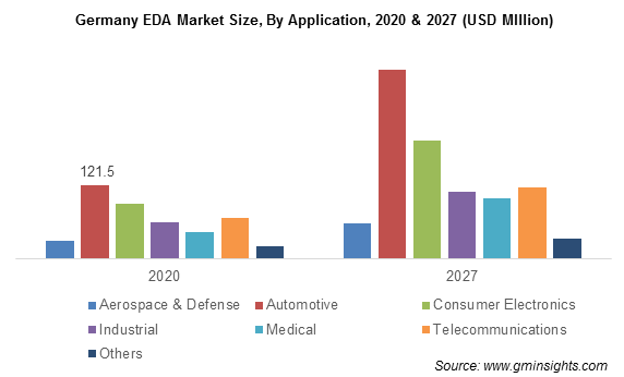 Electronic Design Automation Market Size