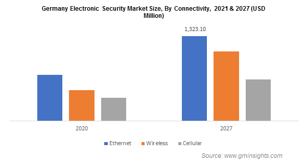 Electronic Security Market Share