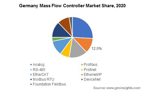 Mass Flow Controller Market Analysis