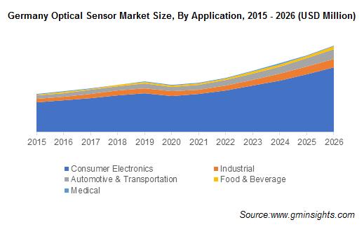 Germany Optical Sensor Market