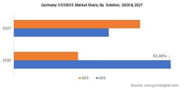 OSS/BSS Market Share