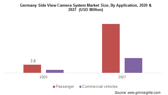 Side View Camera System Market Size