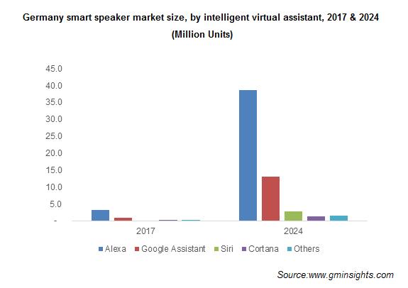 Germany smart speaker market