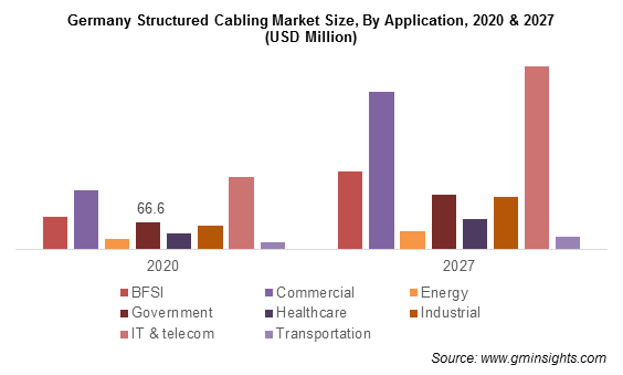 Structured Cabling Market Size