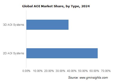 AOI Market Revenue