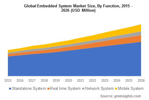 Embedded System Market Share