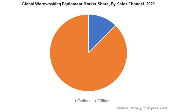 Warewashing Equipment Market Size