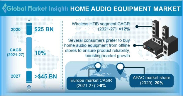 Home Audio Equipment Market