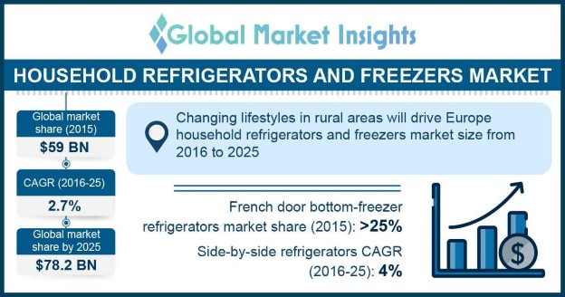 Household Refrigerators and Freezers Market