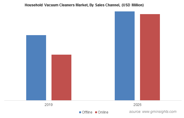 Household Vacuum Cleaners Market, By Sales Channel, (USD Million)
