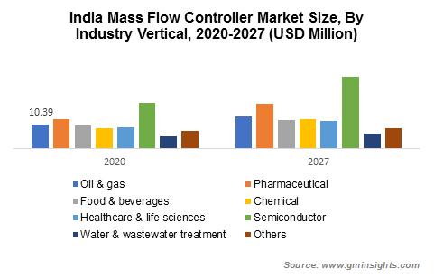 APAC Mass Flow Controller Market