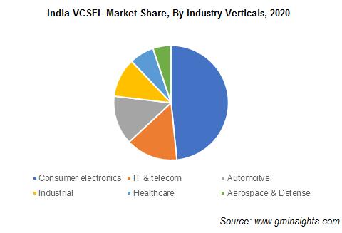 India VCSEL Market