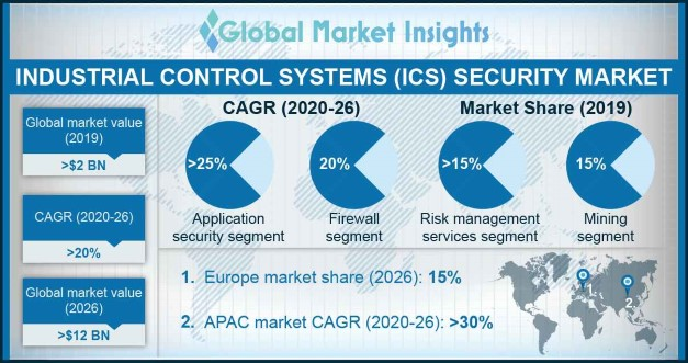Industrial Control Systems (ICS) Security Market Overview